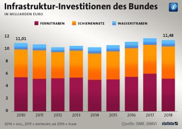 So viel investiert der Bund in Infrastruktur