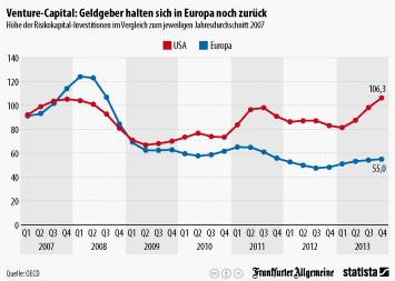 Investmentfonds Infografik - Venture-Capital: Geldgeber halten sich in in Europa noch zurück