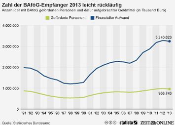 Zahl der BAföG-Empfänger 2013 leicht rückläufig