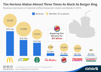 Burger King Infographic - Tim Hortons Makes Almost Three Times As Much Money As Burger King
