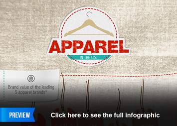 The U.S. Apparel Industry