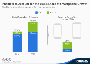 Phablets to Account for the Lion's Share of Future Smartphone Growth
