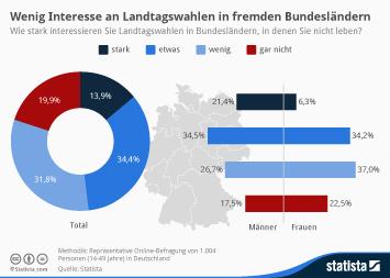Landtagswahl in Thüringen Infografik - Wenig Interesse an Landtagswahlen in fremden Bundesländern