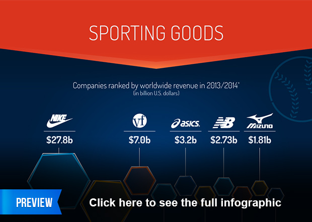 Chart The Sporting Goods Industry Statista