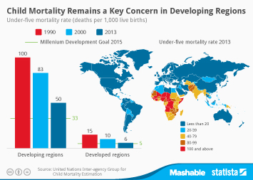 Child Mortality Remains a Key Concern in Developing Regions