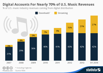 Digital Accounts For Nearly 70% of U.S. Music Revenues
