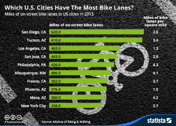 Which U.S. Cities Have The Most Bike Lanes