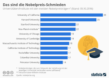 Das sind die Nobelpreis-Schmieden