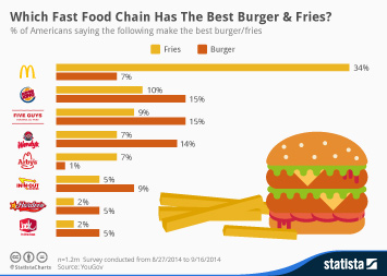 Fast food industry Infographic - Which Fast Food Chain Has The Best Burger & Fries?