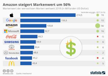 Daimler AG Infografik - Apple steigert Markenwert um 21%
