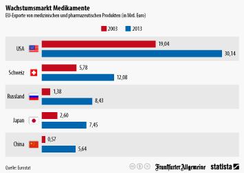 Pharmaindustrie in Deutschland Infografik - Wohin die EU Medikamente liefert