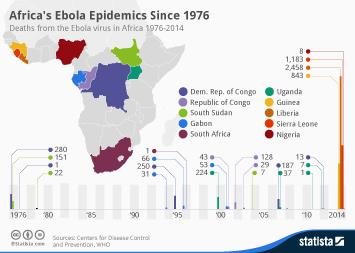 Africa's Ebola Epidemics Since 1976