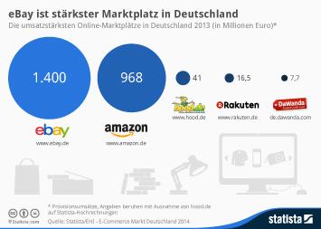 eBay ist stärkster Marktplatz in Deutschland