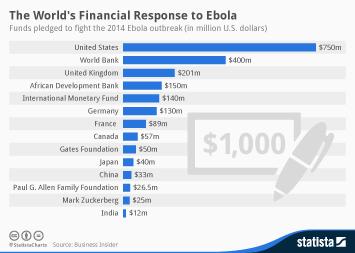 Ebola virus disease (EVD) Infographic - The World's Financial Response to Ebola