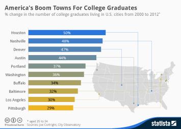 America's Boom Towns For College Graduates