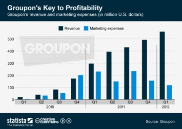 Groupon's Key to Profitability