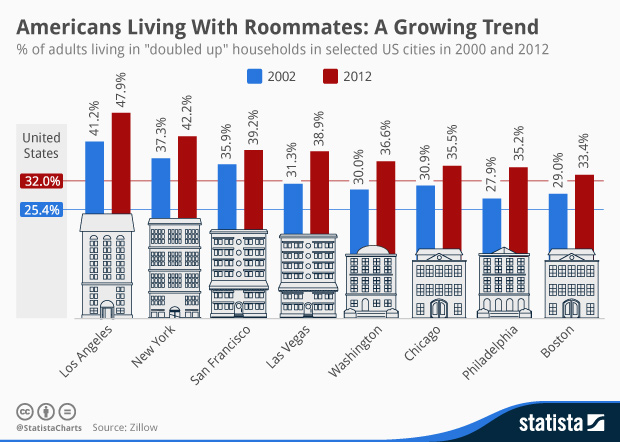 Chart Americans Living With Roommates A Growing Trend Statista