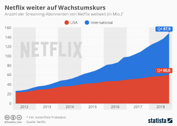 Netflix Infografik - Netflix weiter auf Wachstumskurs