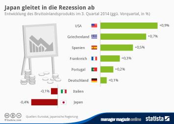 Japan Infografik - Japan gleitet in die Rezession