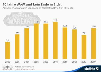 Online Games Infografik - 10 Jahre WoW und kein Ende in Sicht