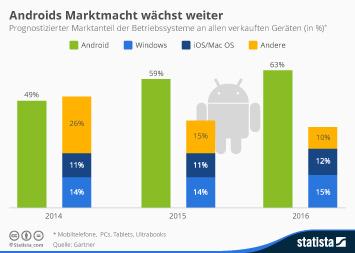 Androids Marktmacht wächst weiter
