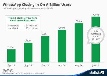 WhatsApp Closing In On A Billion Users