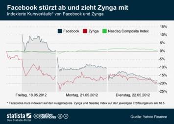 Social Games Infografik - Facebook stürzt ab und zieht Zynga mit