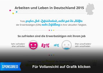 Xing Infografik - Arbeiten und Leben in Deutschland 2015