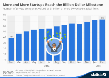 More and More Startups Reach the Billion-Dollar Milestone
