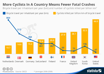 More Cyclists In A Country Means Fewer Fatal Crashes