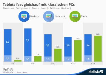 Tablets fast gleichauf mit klassischen PCs