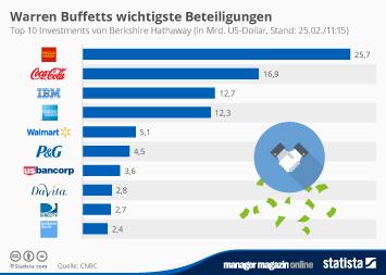 Investmentbanken Infografik - Warren Buffetts wichtigste Beteiligungen