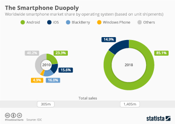 Smartphone industry analysis Infographic - The Smartphone Duopoly