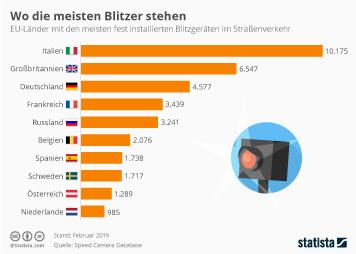 Bitte lächeln: In diesen EU-Ländern stehen die meisten Blitzer