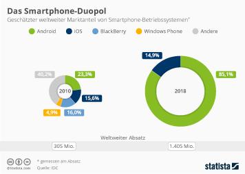 Smartphones Infografik - Apple und Android verdrängen Smartphone-Konkurrenz