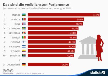 Das sind die weiblichsten Parlamente
