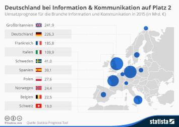Deutschland bei Information & Kommunikation auf Platz 2