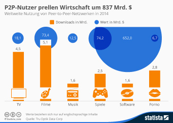 P2P-Nutzer prellen Wirtschaft um 837 Mrd. $