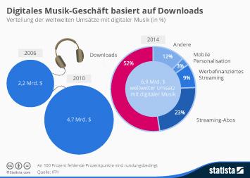 Digitales Musik-Geschäft basiert auf Downloads