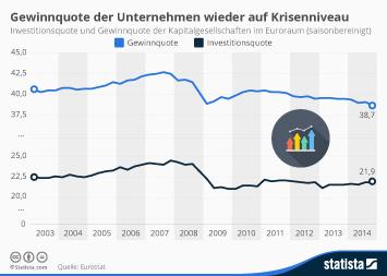 Gewinnquote europäischer Unternehmen wieder auf Krisenniveau
