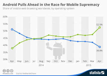 Chart: Android Pulls Ahead in the Race for Mobile Supremacy