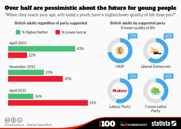 Over half of British people are pessimistic about the future for young people