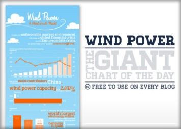 Wind Power - A Global Growth Market