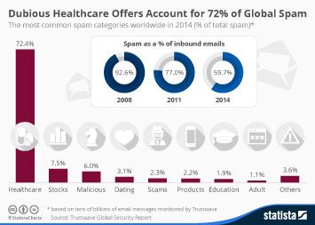 Dubious Healthcare Offers Account for 72% of Global Spam