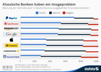 Instantly Brand Monitor Infografik - Klassische Banken haben ein Imageproblem