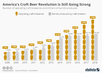 America's Craft Beer Revolution Is Still Going Strong