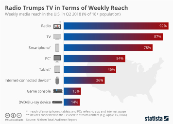 Radio Trumps TV in Terms of Weekly Reach