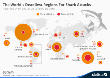 Chart: The World's Shark Attack Hotspots