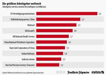 Die größten Arbeitgeber weltweit