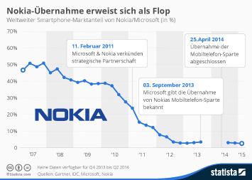 Nissan Infografik - Nokia-Übernahme erweist sich als Flop